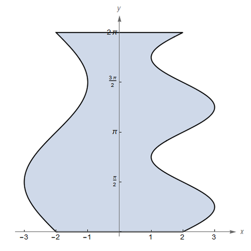 RegionImage-SinusoidalUneven.png Download free STL file Sinusoidal Base Solid • Design to 3D print, abbymath